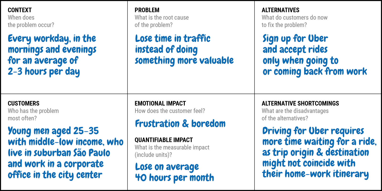 Problem statement canvas for startups and innovation teams | DE Toolbox